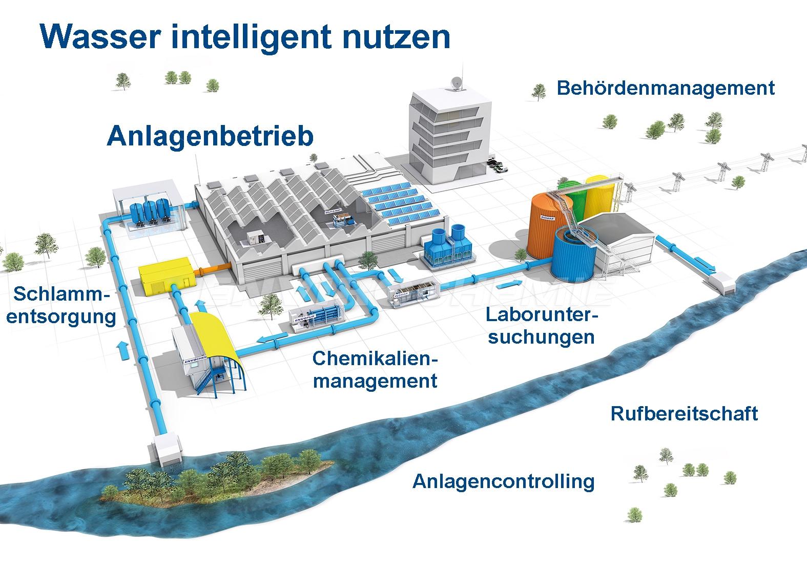 EnviroChemie Betriebsführung & Contracting für Ihre Wassertechnik