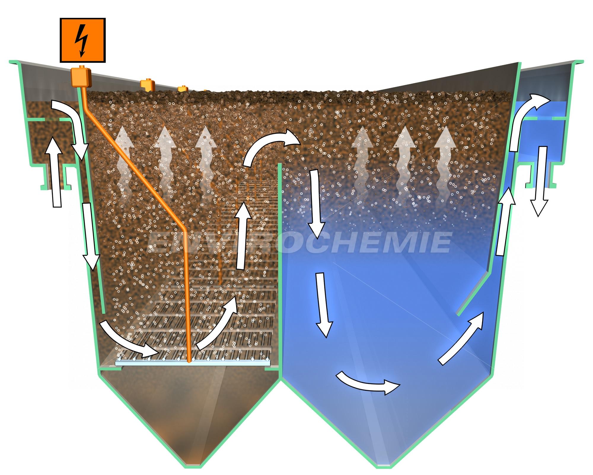 Verfahrensprinzip der Elektroflotation