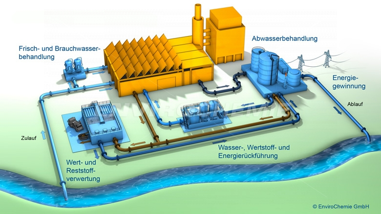 Process wastewater