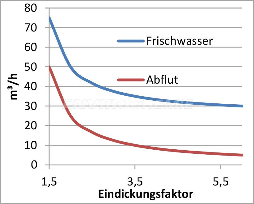 Diagramm: Abhängigkeiten von Nachspeisewasser und