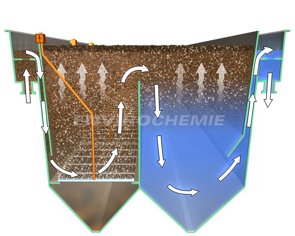 Schéma du procédé d'électroflottation E-Flo
