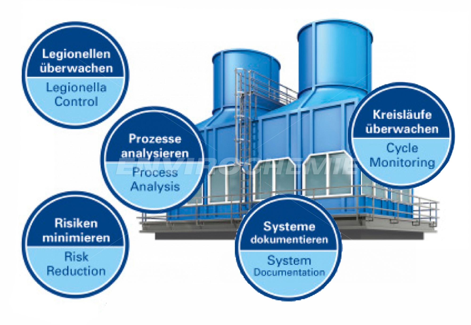 Fakten zu der Kühlwasserbehandlung durch EnviroChemie
