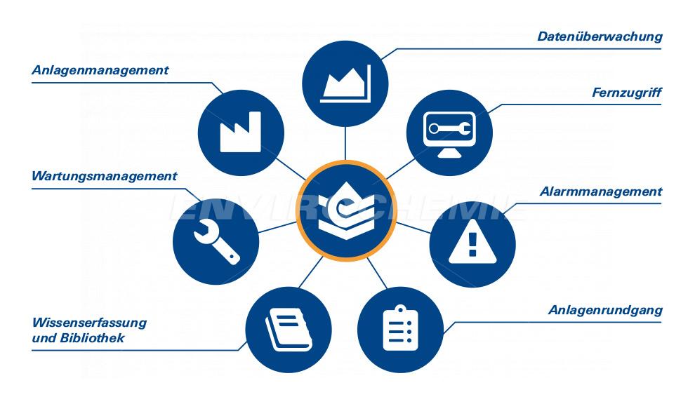 WaterExpert™ vereint verschiedene digitale