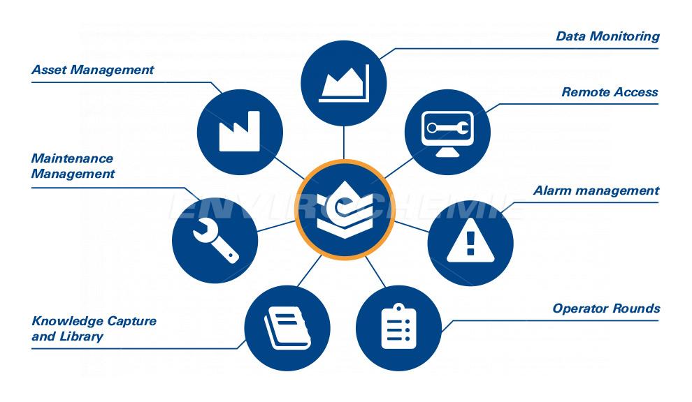 WaterExpert™ combines multiple digital solutions